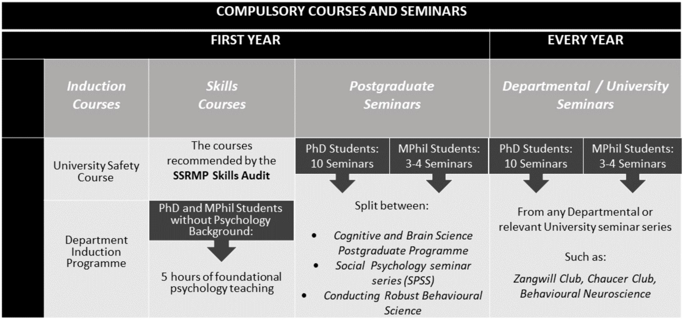 Compulsory courses and seminars