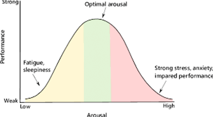 image of yerkes dodson curve