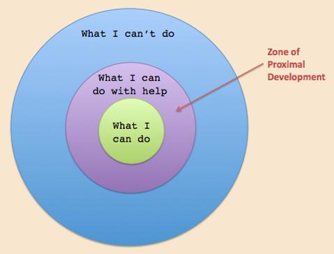 zone of proximal development image